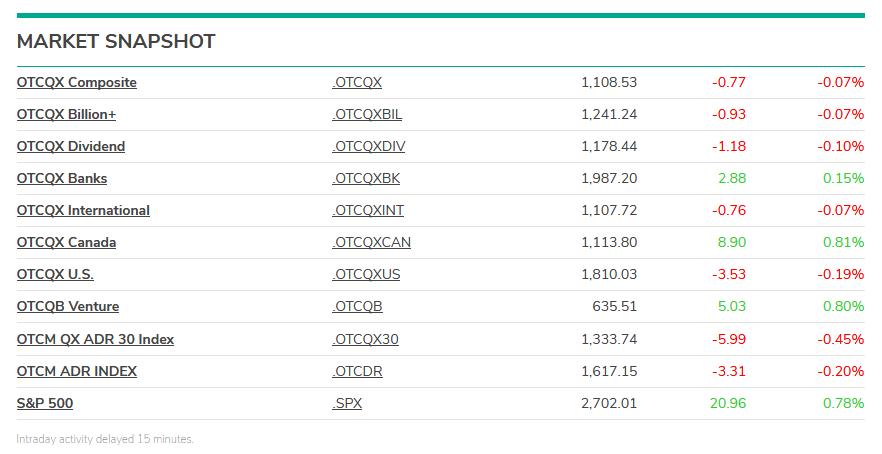 OTC Markets индексы