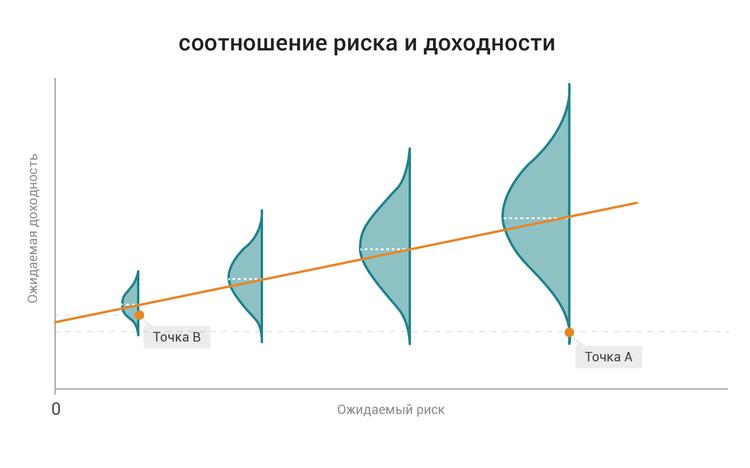 риск и доходность на рынке