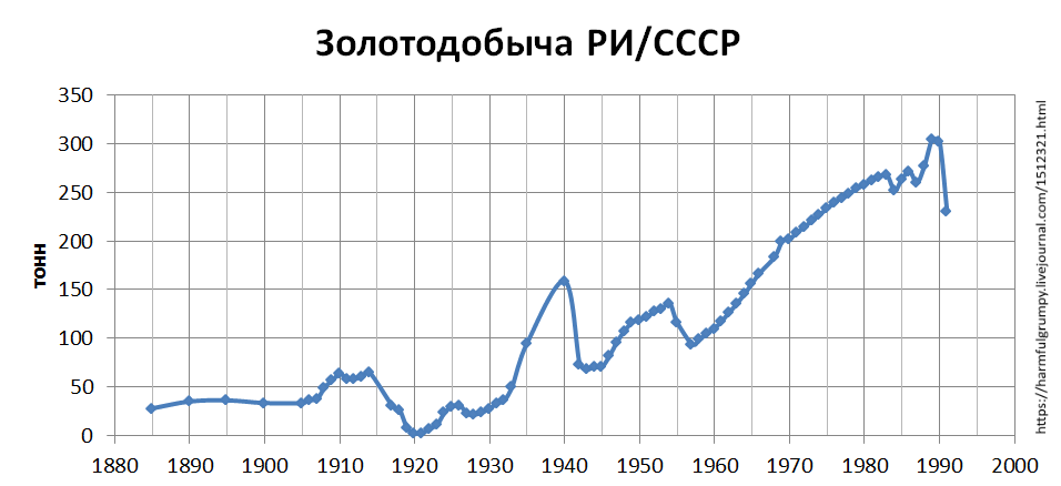 добыча золота в СССР