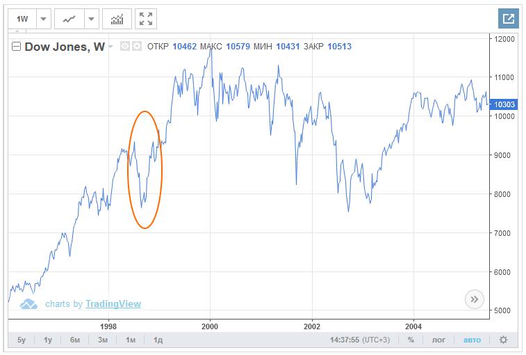 Азиатский кризис и Dow Jones