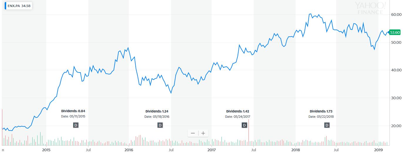 акции Euronext
