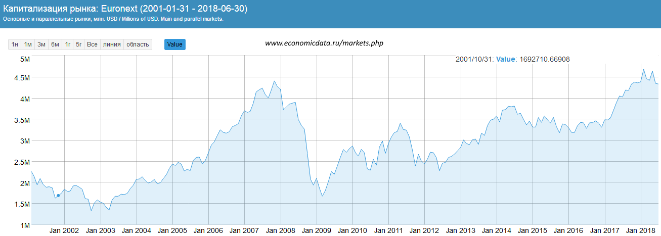 Капитализация Euronext