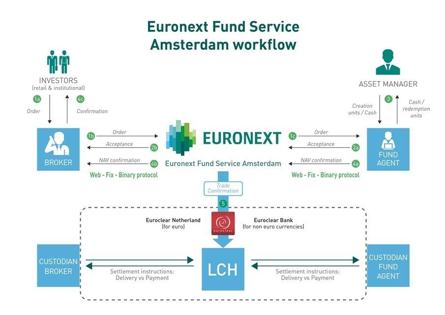 Схема работы Euronext