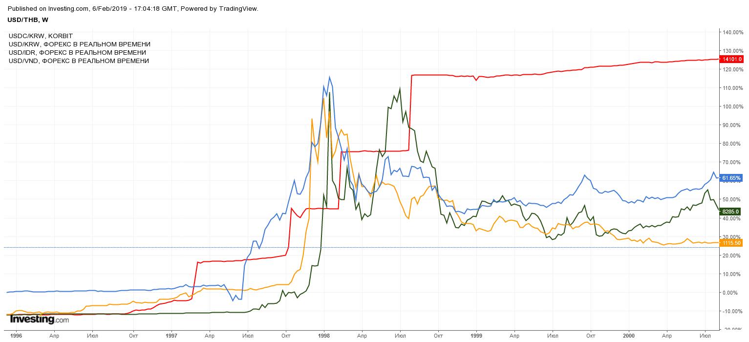девальвация азиатских валют в 1997-98
