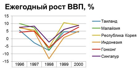 Азиатский кризис 1997-98
