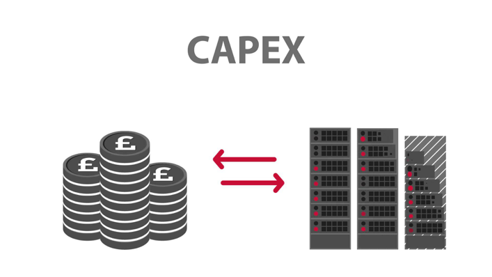 коэффициент capex