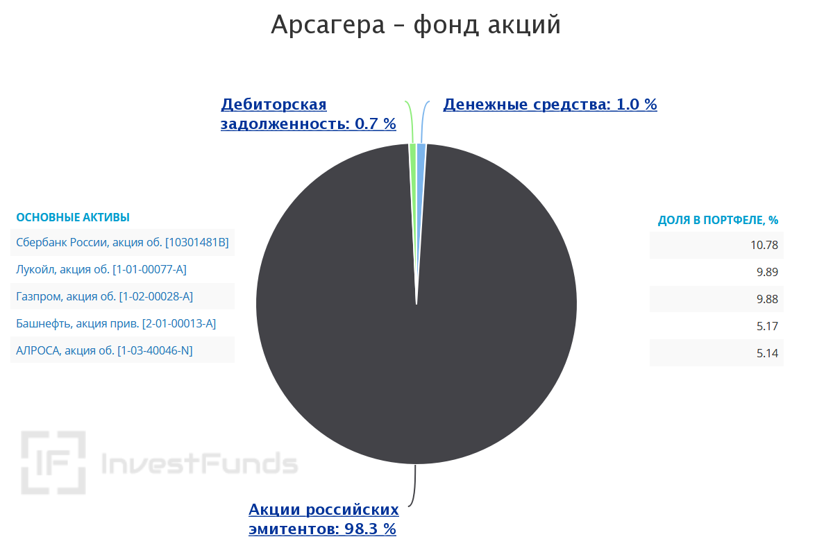 Фонд акций Арсагера