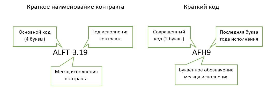 спецификация фьючерсов на Мосбирже