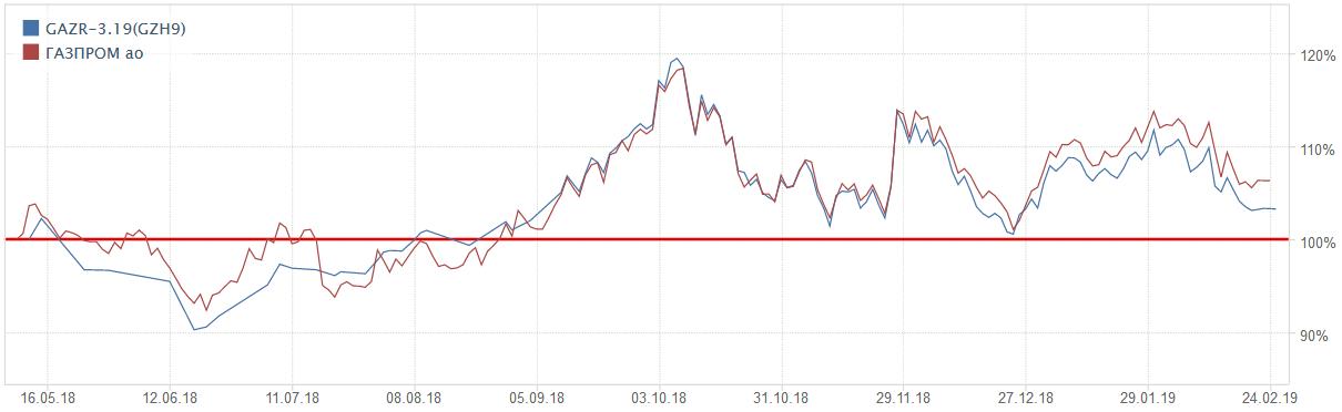 фьючерс и цена акции
