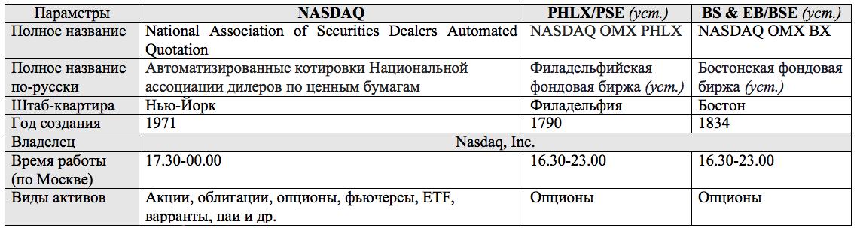 Фондовые биржи NASDAQ