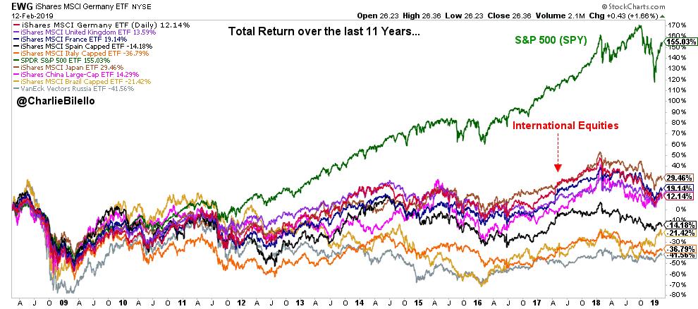 доходность рынков 2008-2018