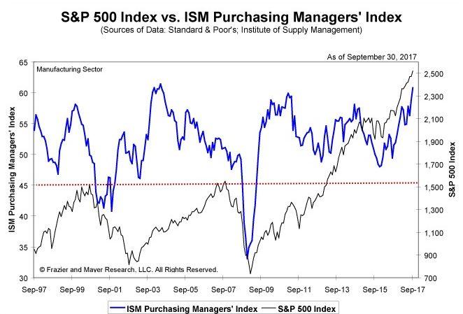 индекс деловой активности и S&P500