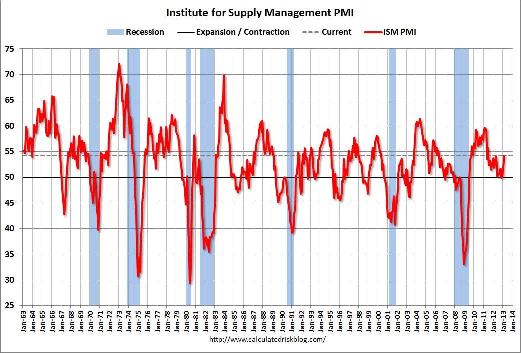 PMI как индикатор кризиса