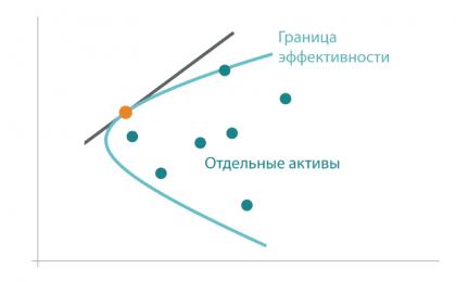 Граница эффективности Марковица