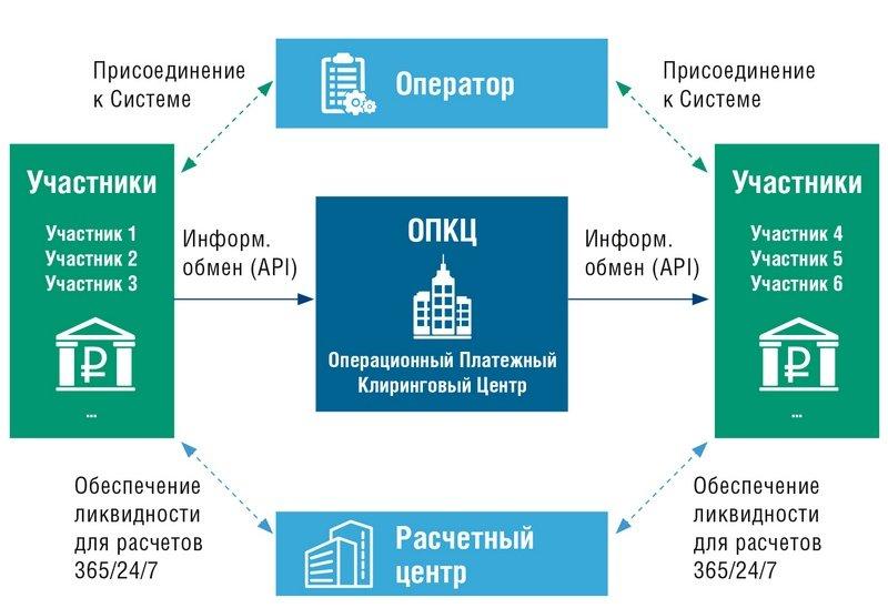 система быстрых платежей: схема работы