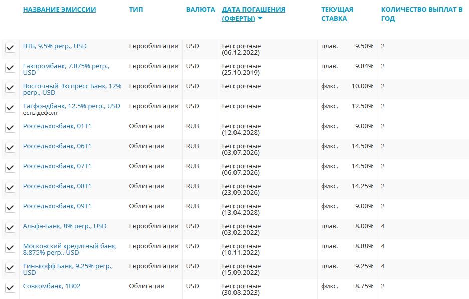 вечные облигации российских банков