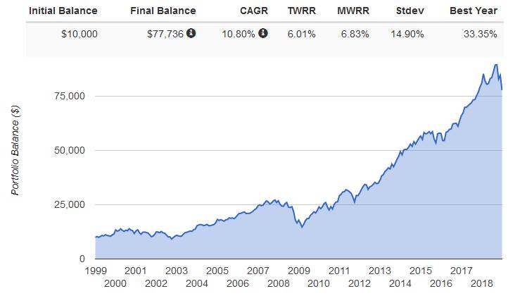 усреднение цены акций