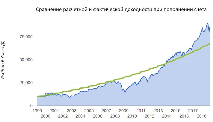 усреднение стоимости акций