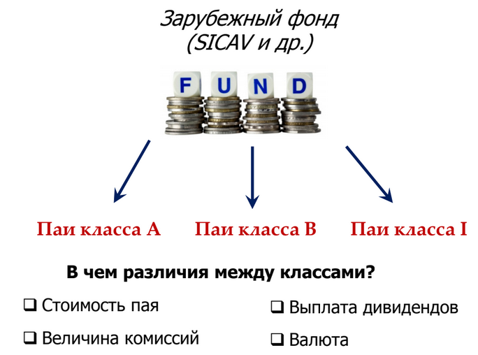 классы инвестиционных фондов