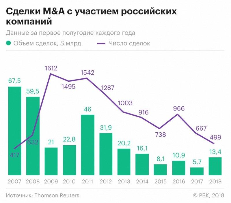 Сделки M&A в России