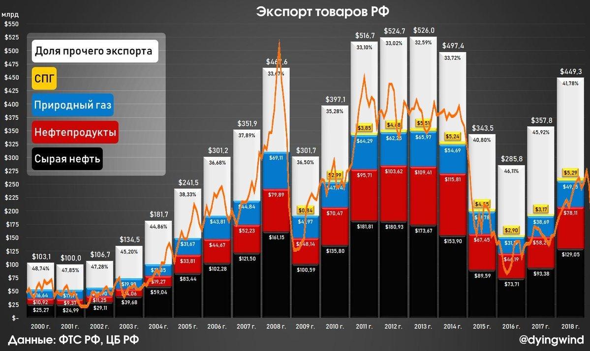 экспорт РФ с 2000 года