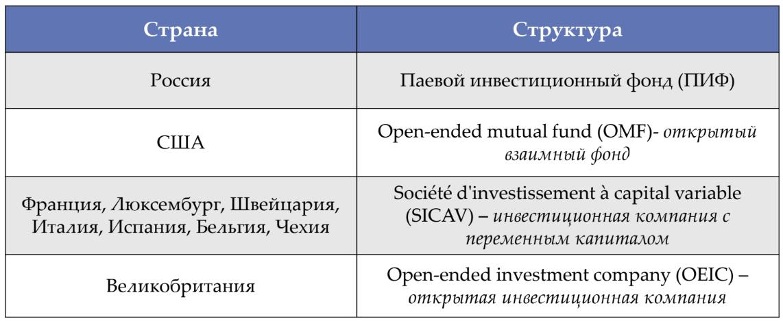типы инвестиционных фондов