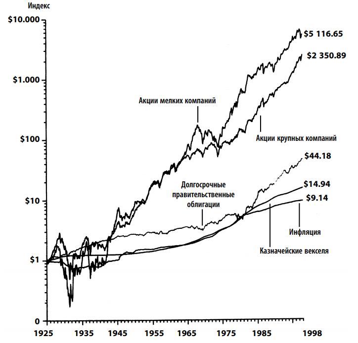 доходность рынка США с 1925 года