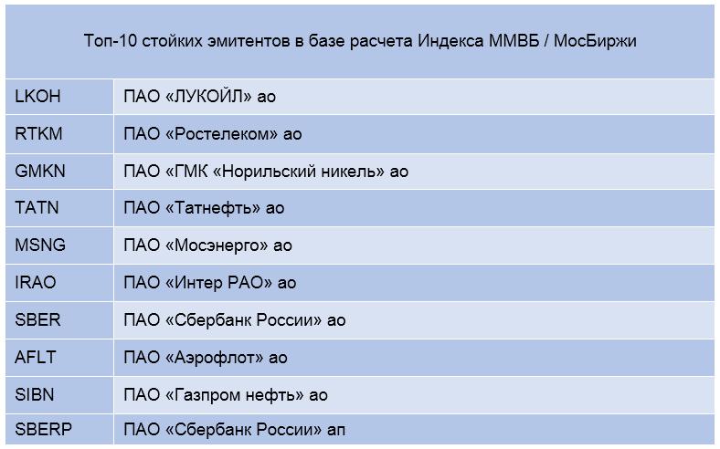 топовые компании индекса Мосбиржи