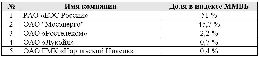 Состав индекса ММВБ в 1997