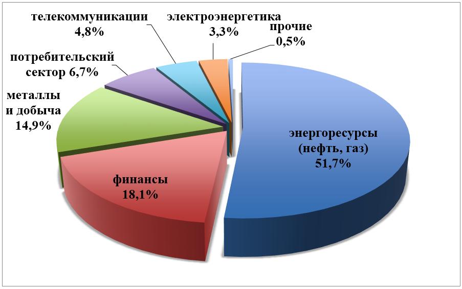 индекс Мосбиржи по отраслям
