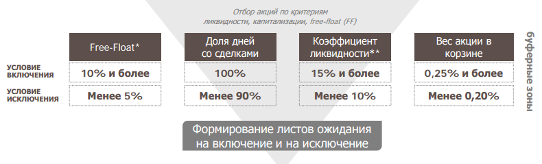 расчет индекса Мосбиржи
