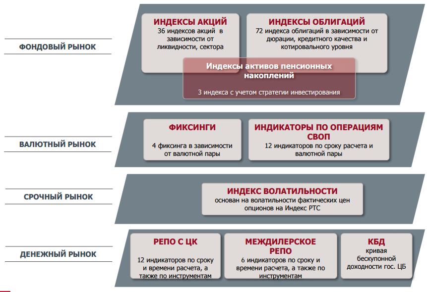 индексы Московской биржи
