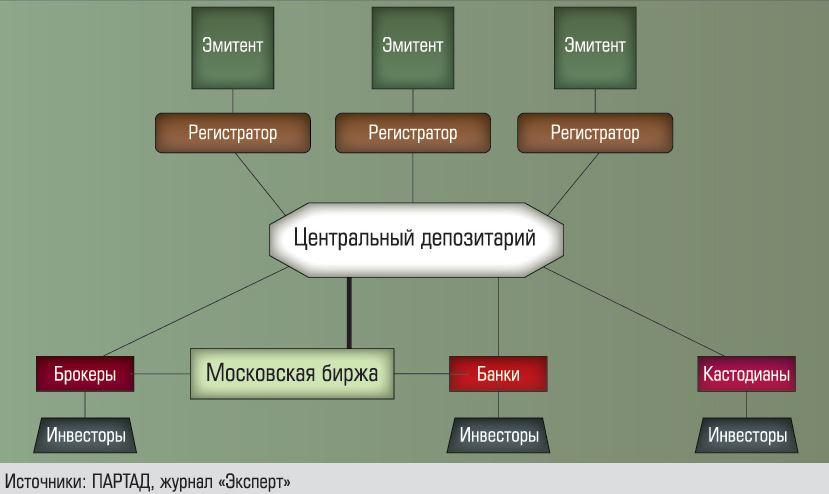 реестродержатель схема