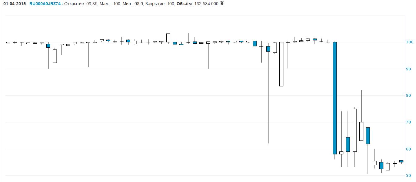 пример биржевой облигации