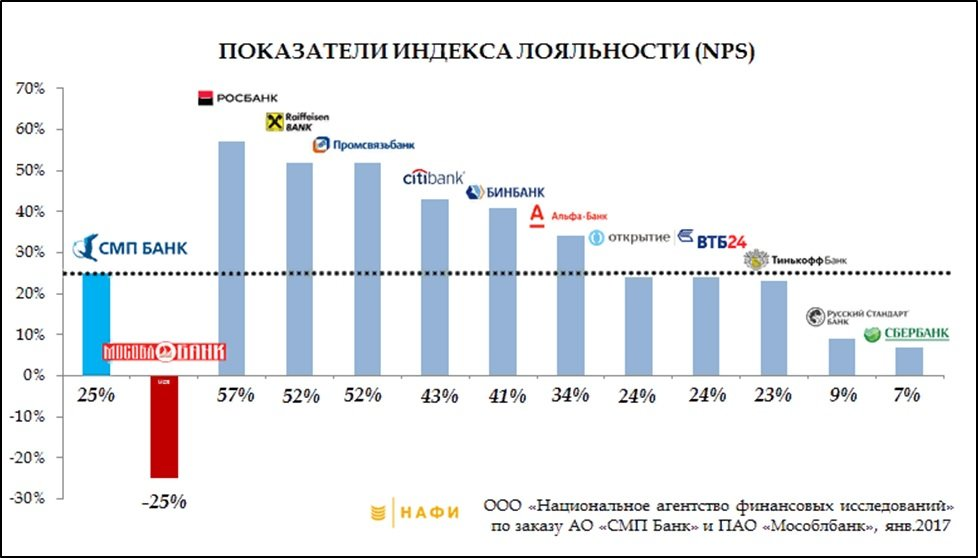 индекс лояльности российских банков