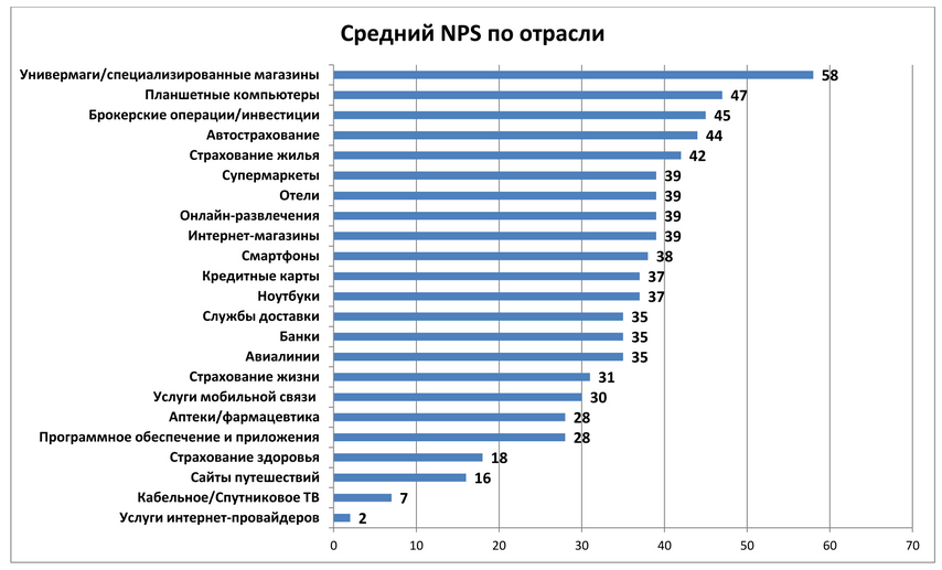 NPS в отраслях