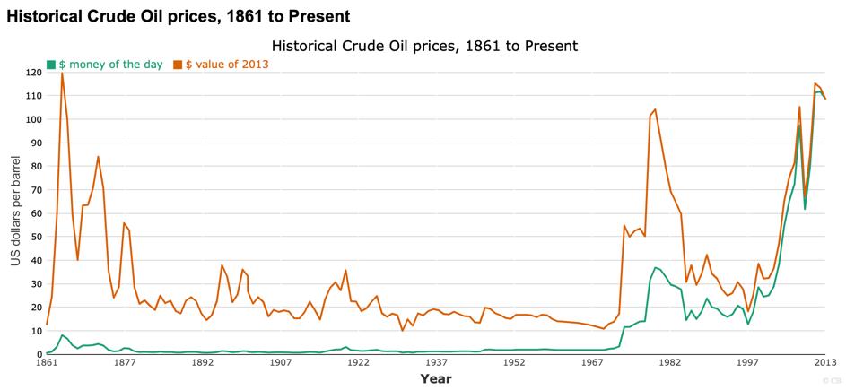 цена на нефть в 20 веке
