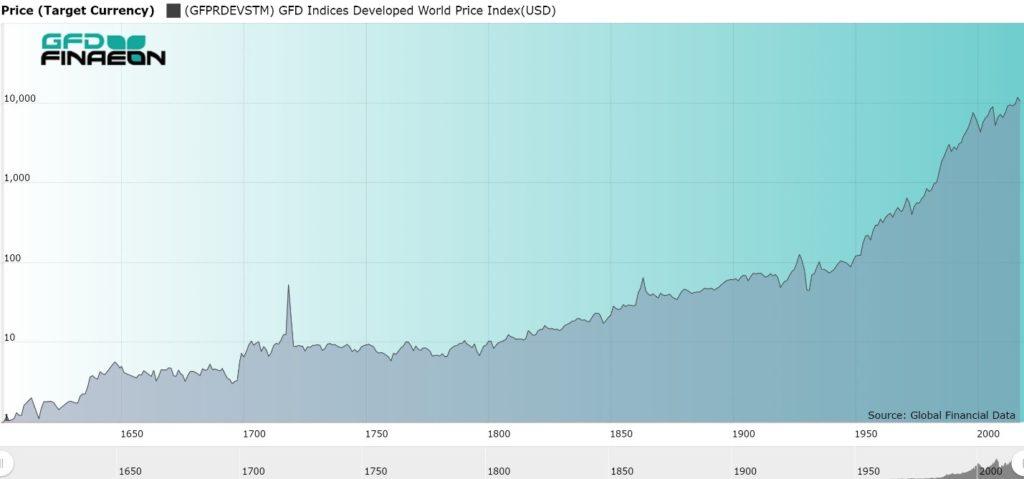 глобальный рост акций с 1600 года