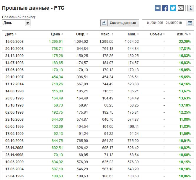 лучшие дни российского рынка