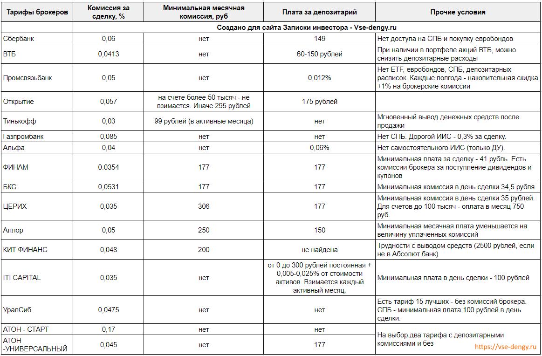 тарифы российских брокеров