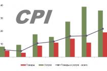 Индекс потребительских цен (ИПЦ)