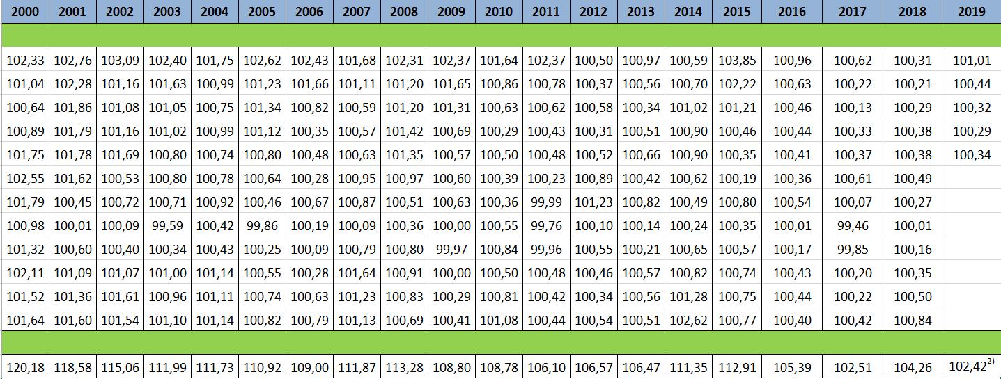 CPI с 2000 года
