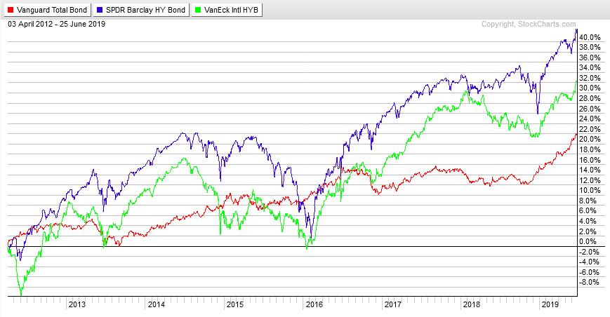 облигации разного кредитного рейтинга