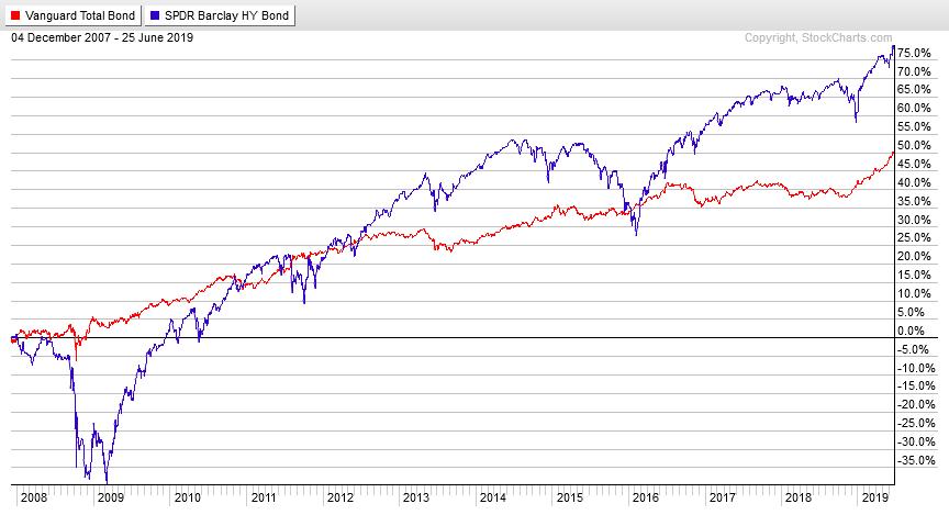 доходность фондов облигаций разного кредитного рейтинга