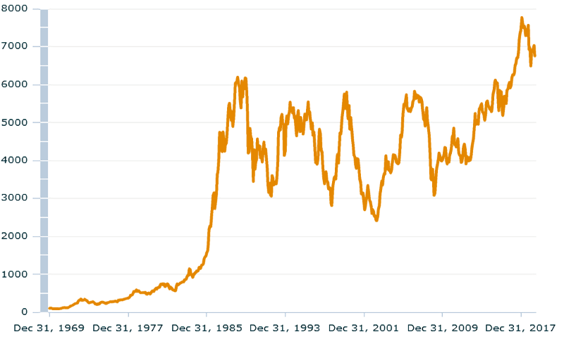 японский индекс в USD