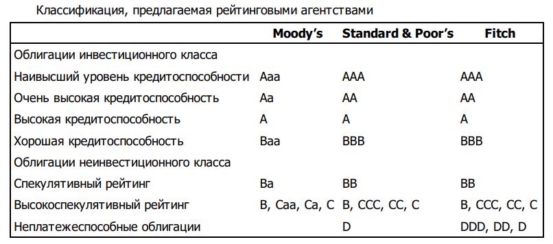 кредитные рейтинги таблица