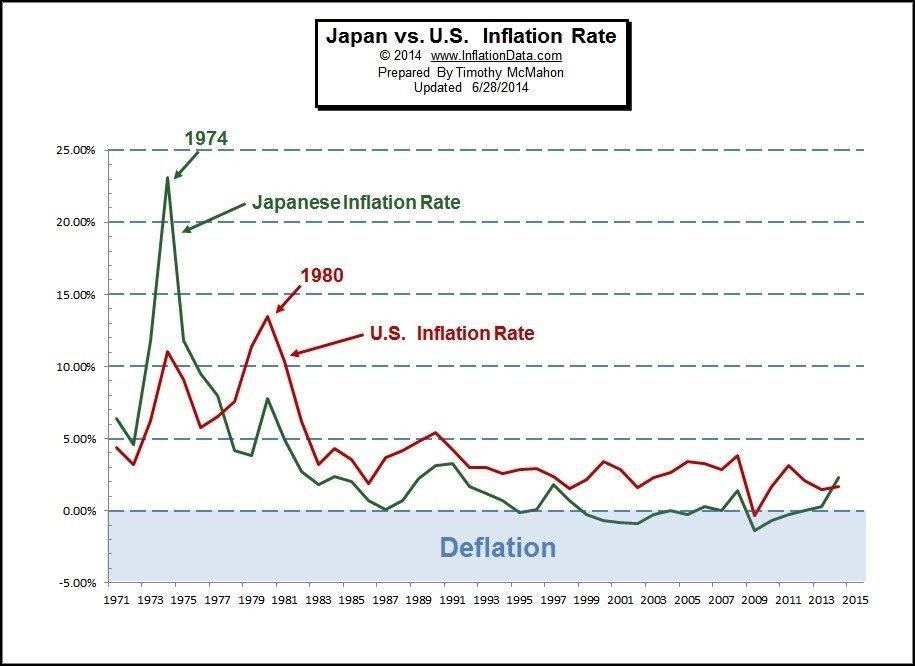 инфляция в Японии и США