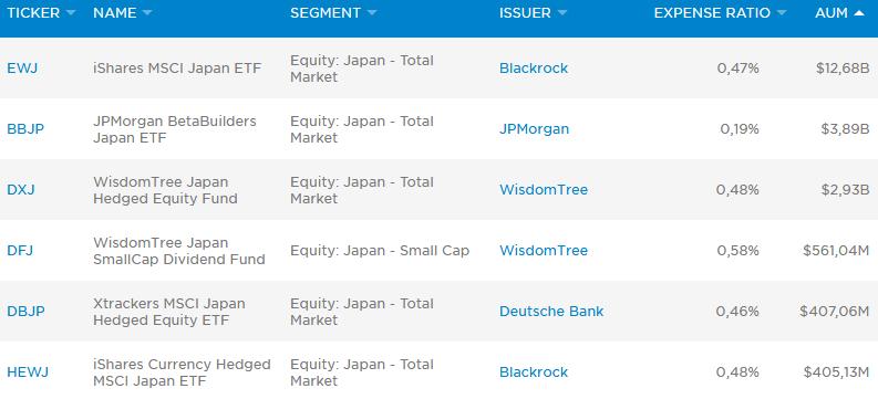 ETF на японский рынок