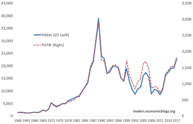 Nikkei и TOPIX