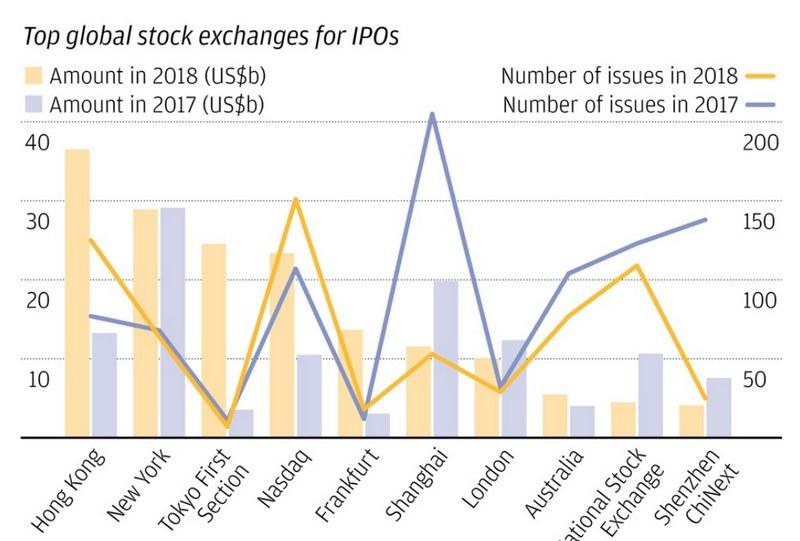 IPO на мировых биржах